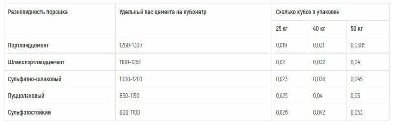 Таблица удельного веса цемента на кубометр