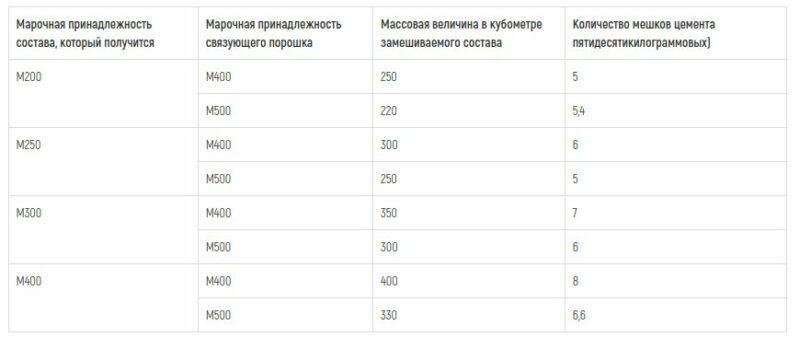 Таблица количества цемента в мешках на 1 куб раствора