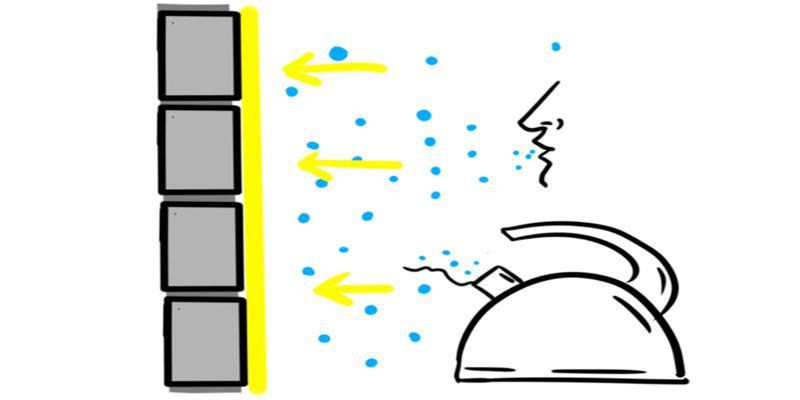 Схема водопоглощения стены