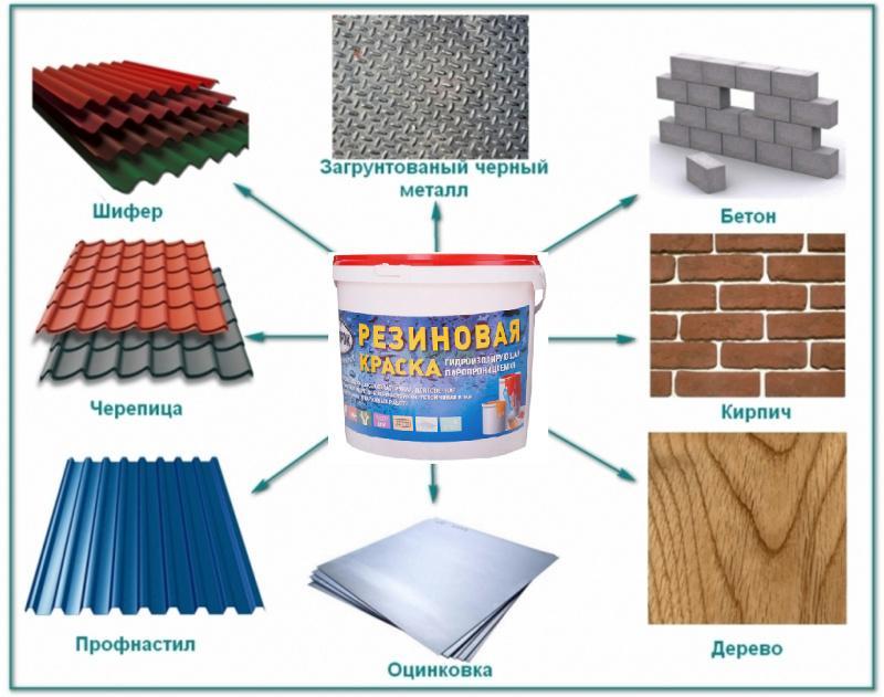 Область применения резиновой краски по бетону
