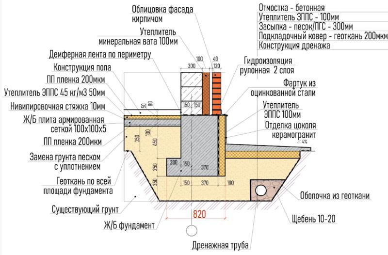 Схема фундамента в разрезе для фасада