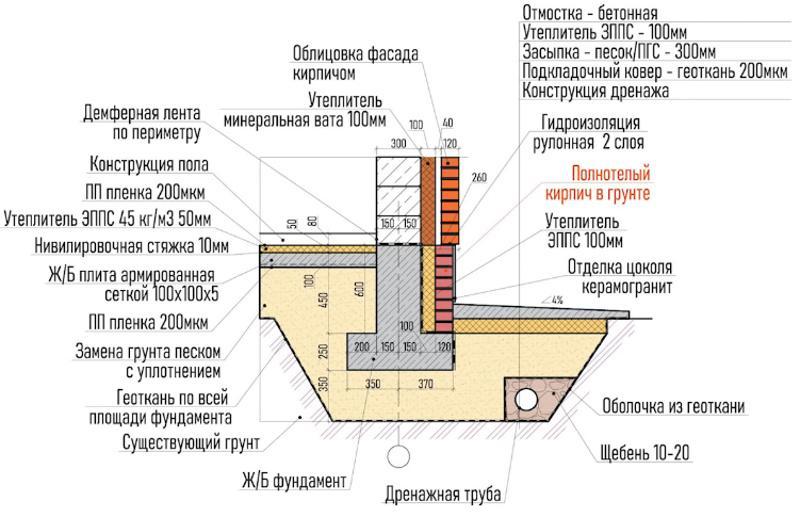 Схема фундамента для фасада с кладкой кирпича