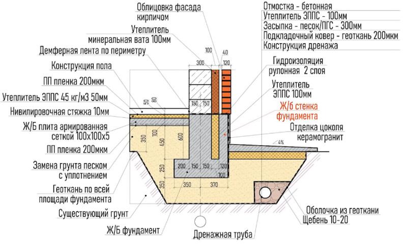 Схема фундамента для фасада с железобетонной стенкой