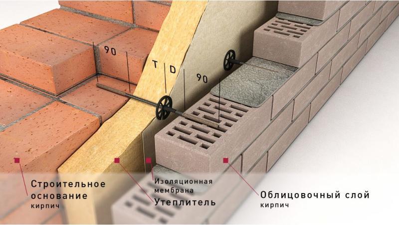 Гибкая связь облицовочного кирпича с несущей стеной