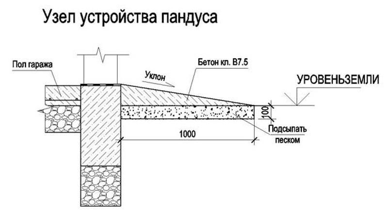Схема пандуса гаража в разрезе