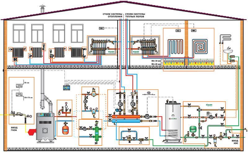 Как спроектировать инженерные коммуникации частного дома?