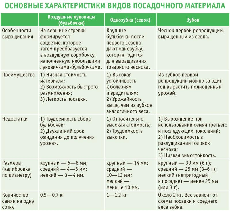 Таблица характеристик бульбочек, однозубок и зубков